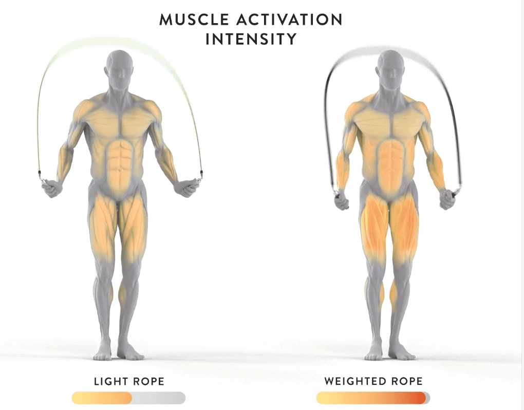 Why you should buy a Crossrope jumprope.